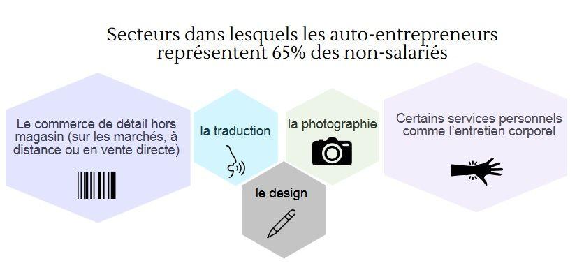 infographie auto-entrepreneur
