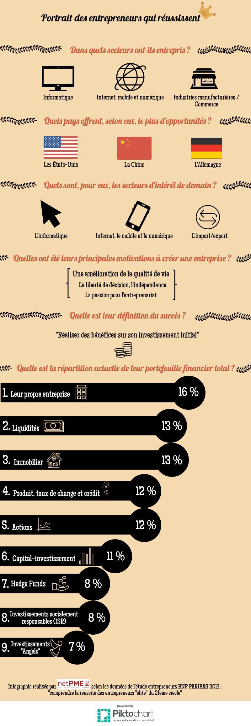infographie-entrepreneurs-réussites-BNP-Paribas