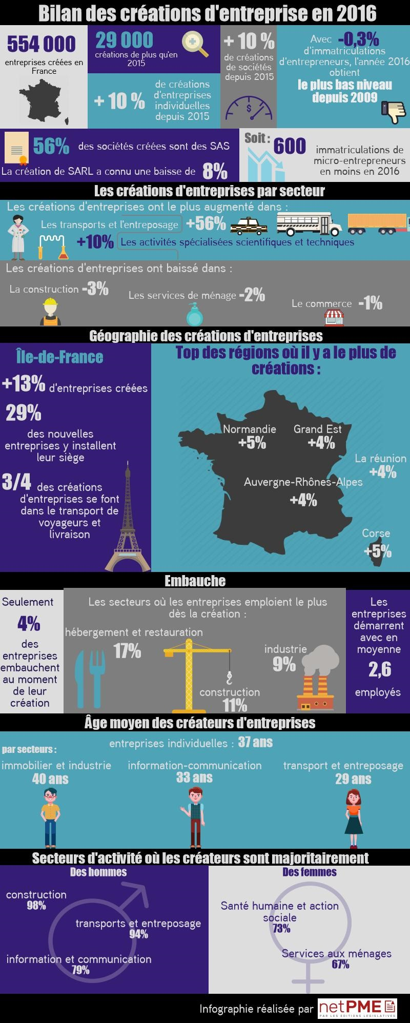 infographie-netpm-bilan-2016-créations-entreprisesinfographie-netpm-bilan-2016-créations-entreprises