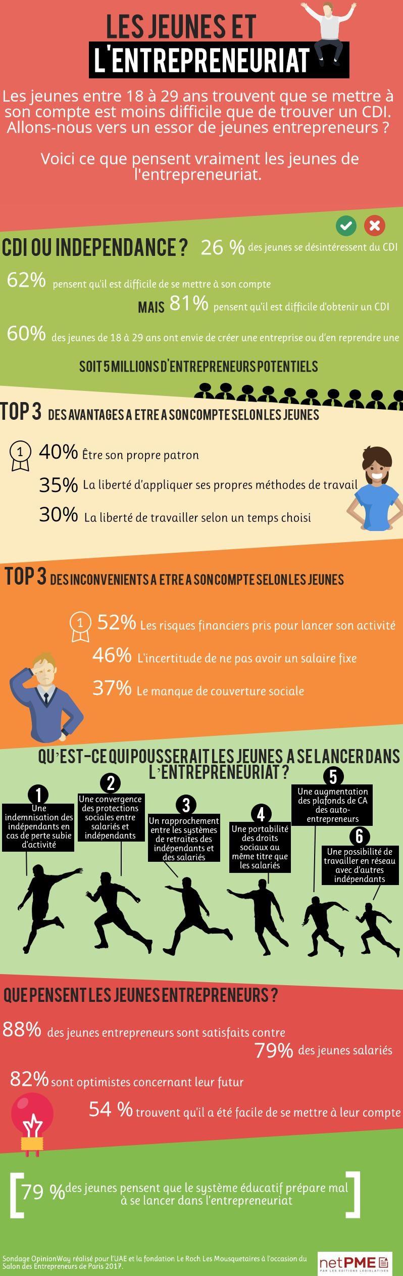 Infographie 1 5 million de jeunes fran ais s imaginent - Qu est ce que le plafond de la securite sociale ...