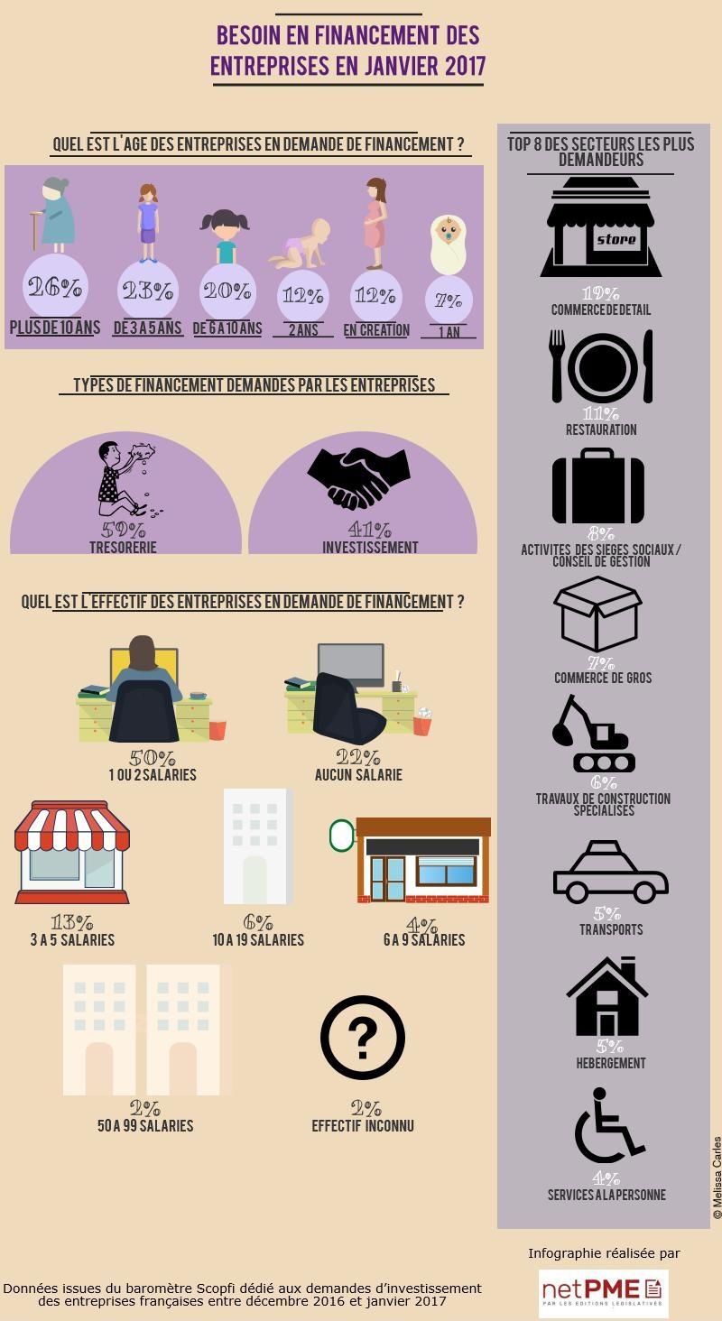 demande-financement-entreprises