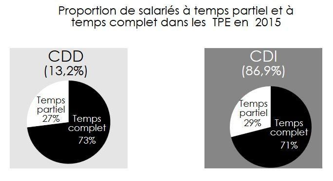 proportion de salariés à temps partiel et temps complet en 2015