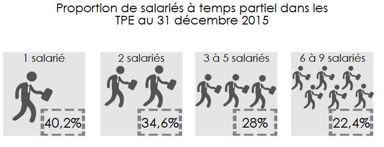 Temps partiel des employés en 2015