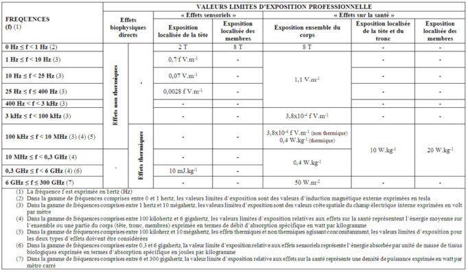 Tableau des limites d'exposition aux ondes électromagnétiques