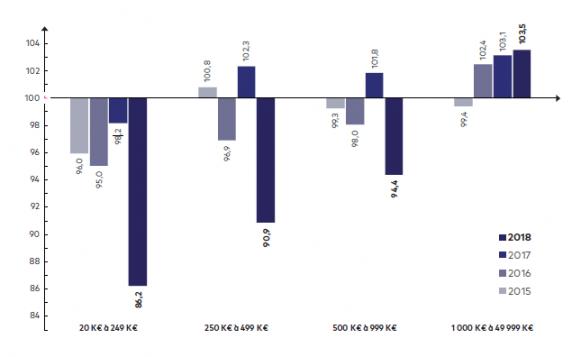 L'évolution moyenne de l'investissement par taille en 2018 - Le baromètre de l'activité économique des TPE et PME - Bilan 2018 - Image PME - Ordre des experts-comptables - netpme.fr - l'investissement des TPE