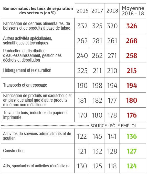 Bonus-malus : les taux de séparation selon les secteurs de 2016 à 2018 (en %) netpme.fr